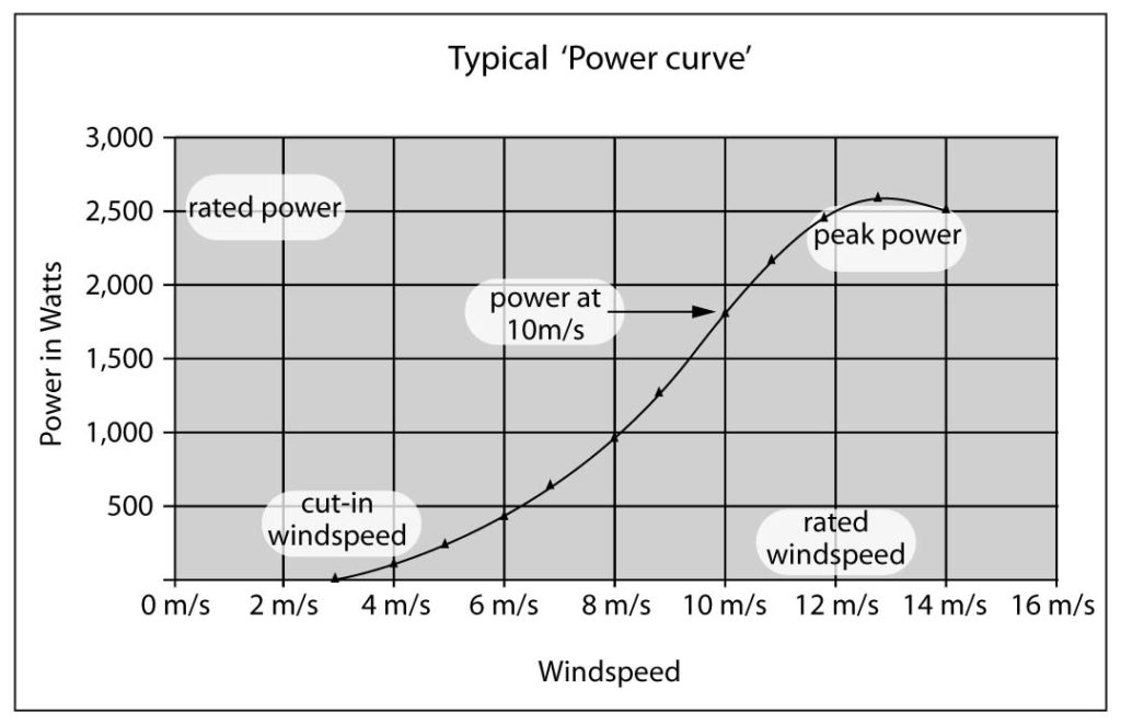 wind turbine power curve