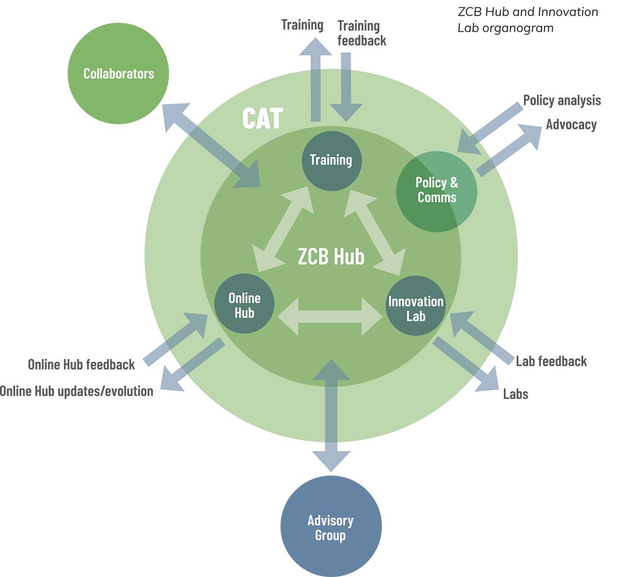 ZCB Hub and Innovation Lab organogram.