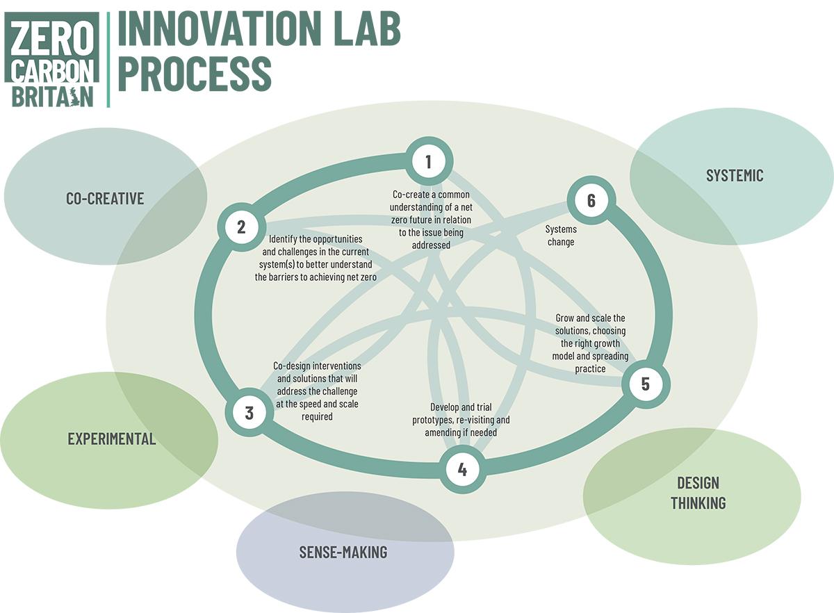 The Zero Carbon Britain Innovation Lab process.